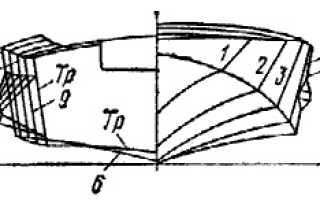 Технические характеристики обь 1